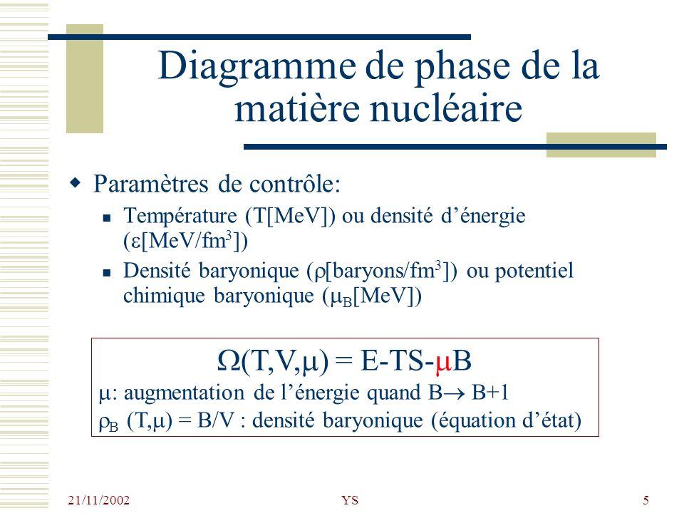 21/11/2002 YS5 Diagramme de phase de la matière nucléaire Paramètres de contrôle: Température (T[MeV]) ou densité dénergie ( [MeV/fm 3 ]) Densité bary