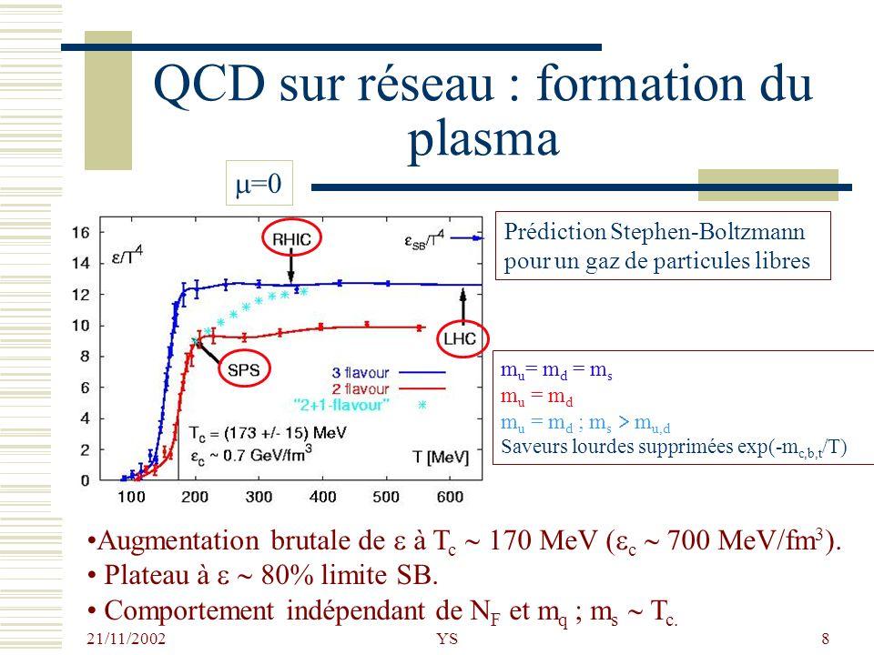 21/11/2002 YS8 QCD sur réseau : formation du plasma Prédiction Stephen-Boltzmann pour un gaz de particules libres =0 Augmentation brutale de à T c 170