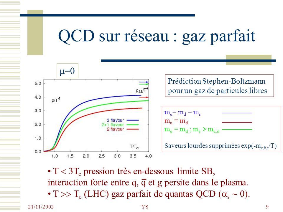 21/11/2002 YS9 QCD sur réseau : gaz parfait Prédiction Stephen-Boltzmann pour un gaz de particules libres T 3T c pression très en-dessous limite SB, i