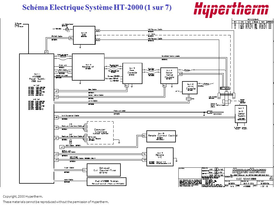 Copyright, 2000 Hypertherm. These materials cannot be reproduced without the permission of Hypertherm. Schéma Electrique Système HT-2000 (1 sur 7) Sch