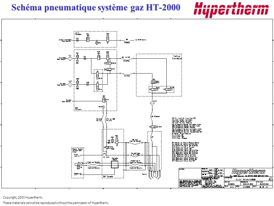 Copyright, 2000 Hypertherm. These materials cannot be reproduced without the permission of Hypertherm. Schéma pneumatique système gaz HT-2000