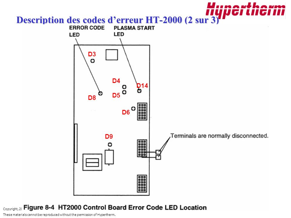 Copyright, 2000 Hypertherm. These materials cannot be reproduced without the permission of Hypertherm. Description des codes derreur HT-2000 (2 sur 3)