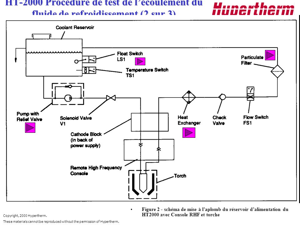 Copyright, 2000 Hypertherm. These materials cannot be reproduced without the permission of Hypertherm. HT-2000 Procédure de test de lécoulement du flu