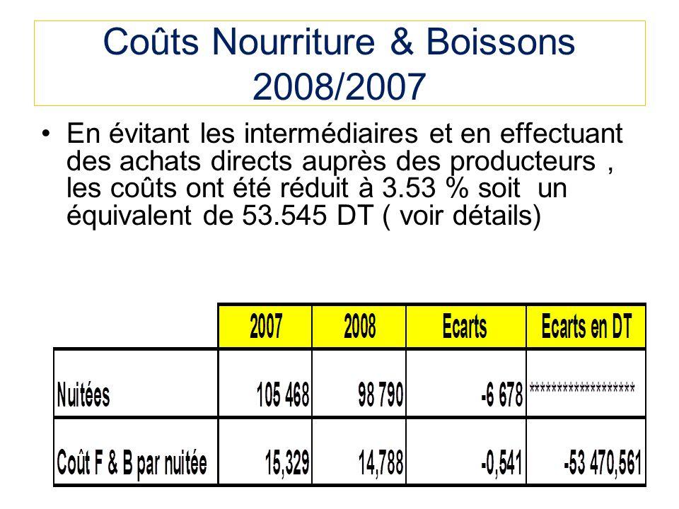 Coûts Nourriture & Boissons 2008/2007 En évitant les intermédiaires et en effectuant des achats directs auprès des producteurs, les coûts ont été réduit à 3.53 % soit un équivalent de 53.545 DT ( voir détails)