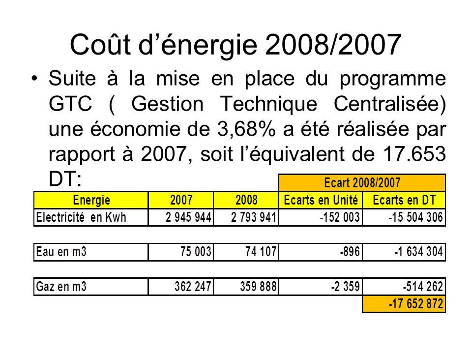 Coût dénergie 2008/2007 Suite à la mise en place du programme GTC ( Gestion Technique Centralisée) une économie de 3,68% a été réalisée par rapport à