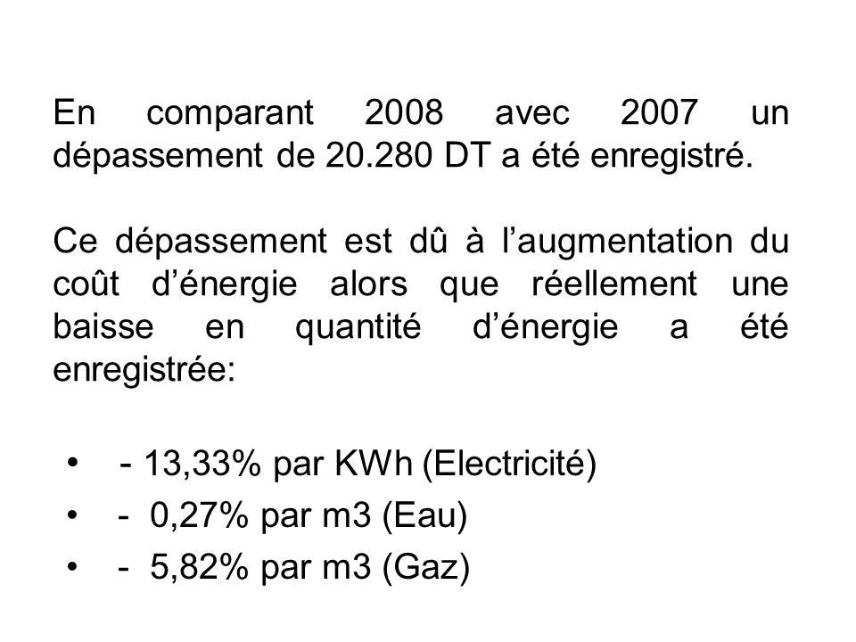 - 13,33% par KWh (Electricité) - 0,27% par m3 (Eau) - 5,82% par m3 (Gaz) En comparant 2008 avec 2007 un dépassement de 20.280 DT a été enregistré. Ce