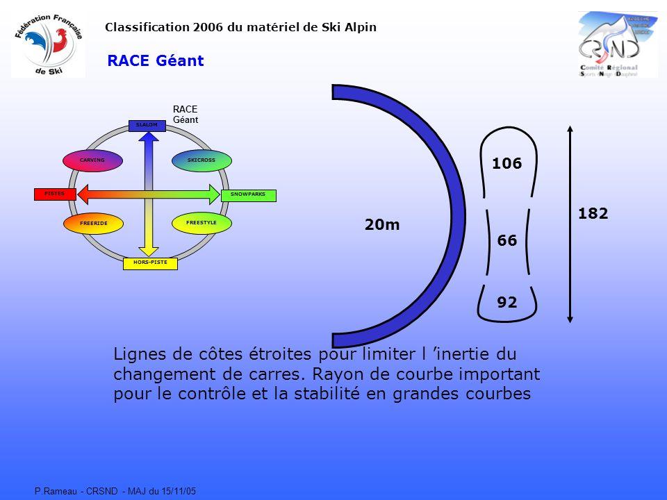 P.Rameau - CRSND - MAJ du 15/11/05 RACE Géant CARVING FREERIDE FREESTYLE SKICROSS SLALOM HORS-PISTE SNOWPARKS PISTES Classification 2006 du matériel d