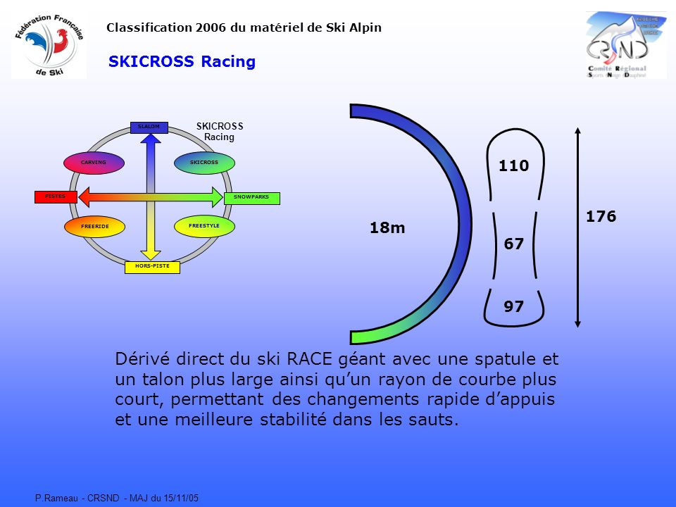 P.Rameau - CRSND - MAJ du 15/11/05 SKICROSS Racing CARVING FREERIDE FREESTYLE SKICROSS SLALOM HORS-PISTE SNOWPARKS PISTES Classification 2006 du matér