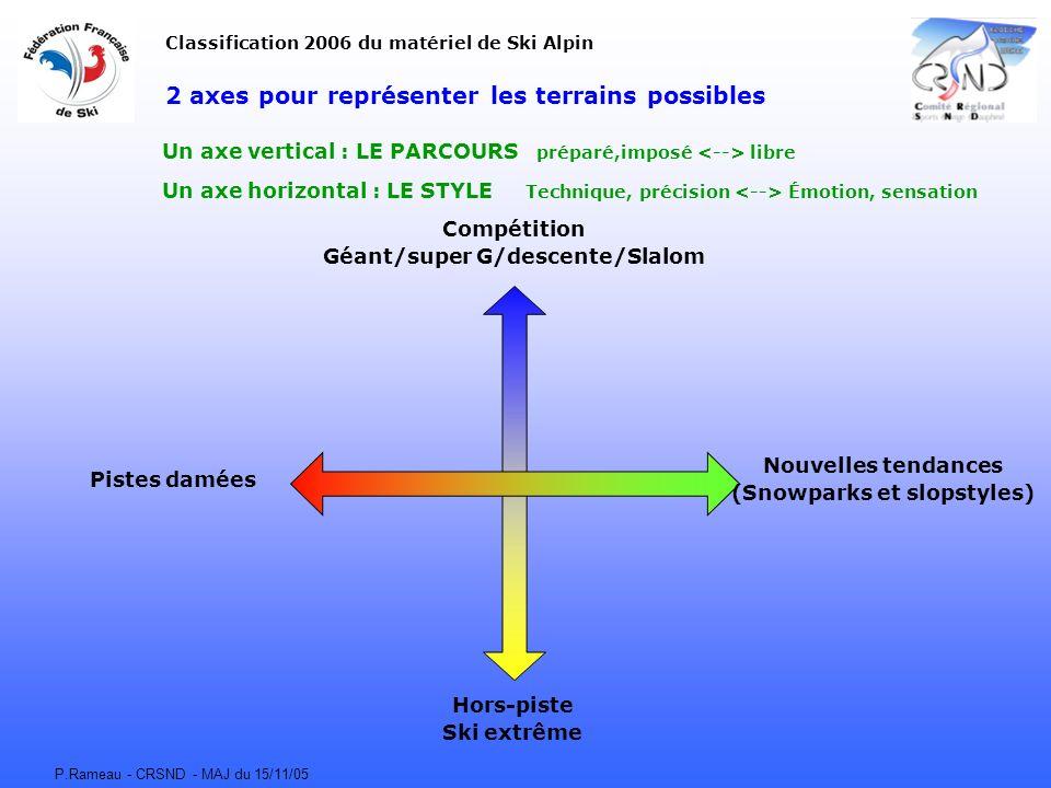 P.Rameau - CRSND - MAJ du 15/11/05 2 axes pour représenter les terrains possibles Un axe vertical : LE PARCOURS préparé,imposé libre Un axe horizontal