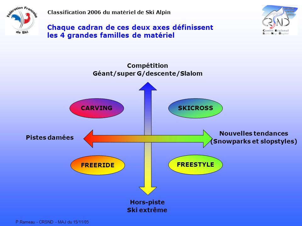 P.Rameau - CRSND - MAJ du 15/11/05 Chaque cadran de ces deux axes définissent les 4 grandes familles de matériel CARVING FREERIDE FREESTYLE SKICROSS C