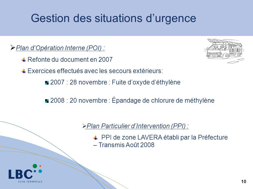 10 Gestion des situations durgence Plan dOpération Interne (POI) : Refonte du document en 2007 Exercices effectués avec les secours extérieurs: 2007 :