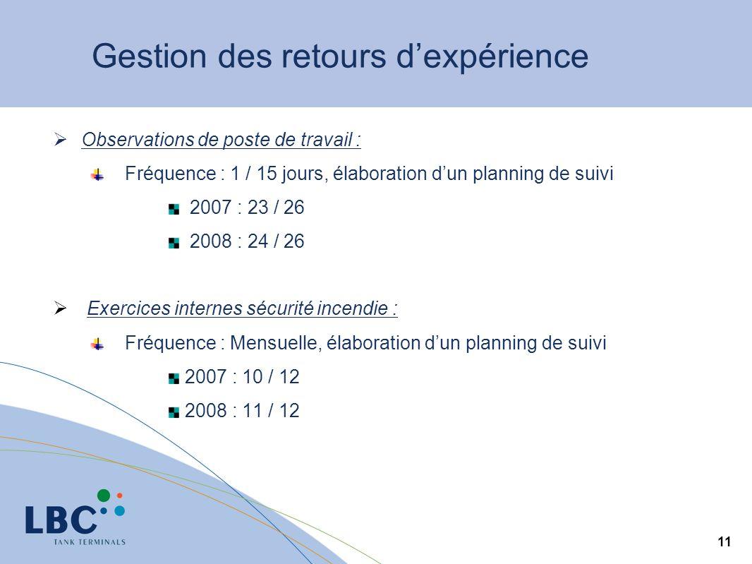 11 Gestion des retours dexpérience Observations de poste de travail : Fréquence : 1 / 15 jours, élaboration dun planning de suivi 2007 : 23 / 26 2008