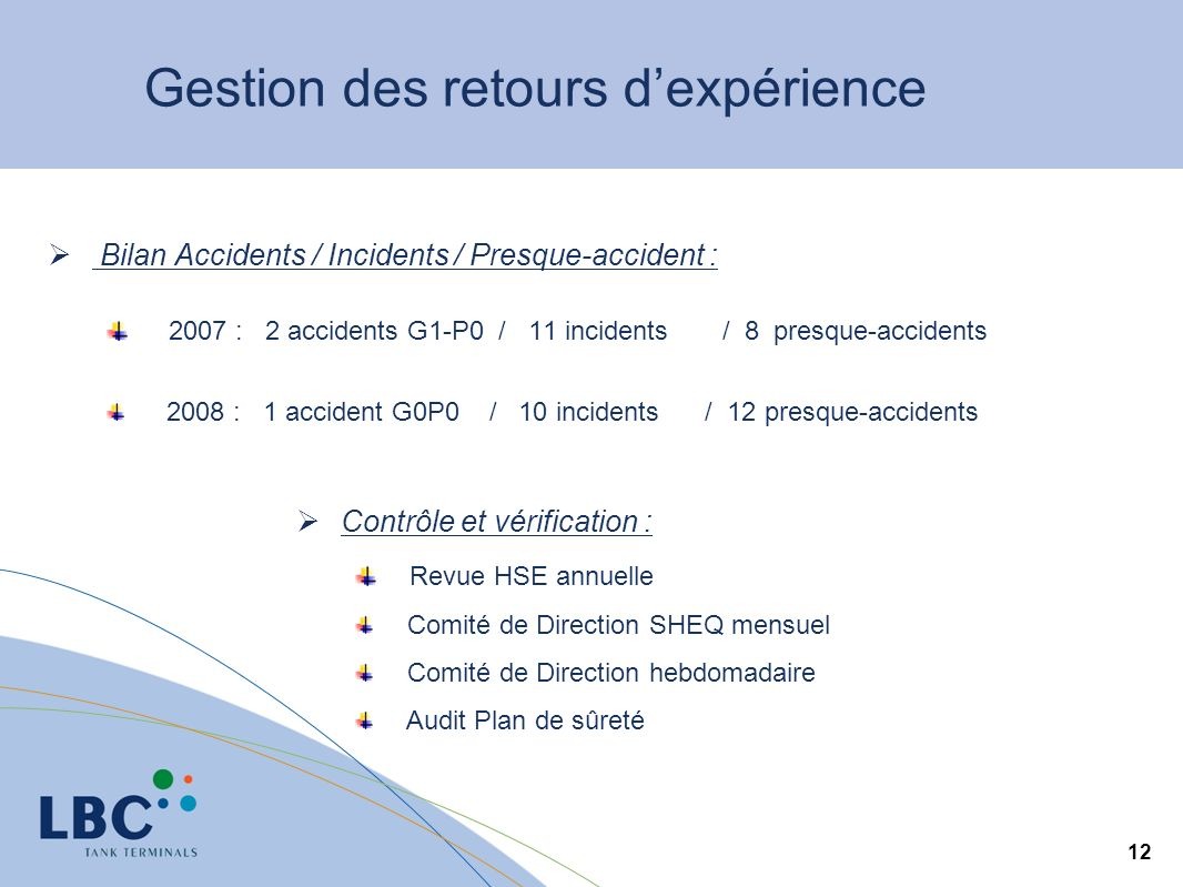 12 Bilan Accidents / Incidents / Presque-accident : 2007 : 2 accidents G1-P0 / 11 incidents / 8 presque-accidents 2008 : 1 accident G0P0 / 10 incident