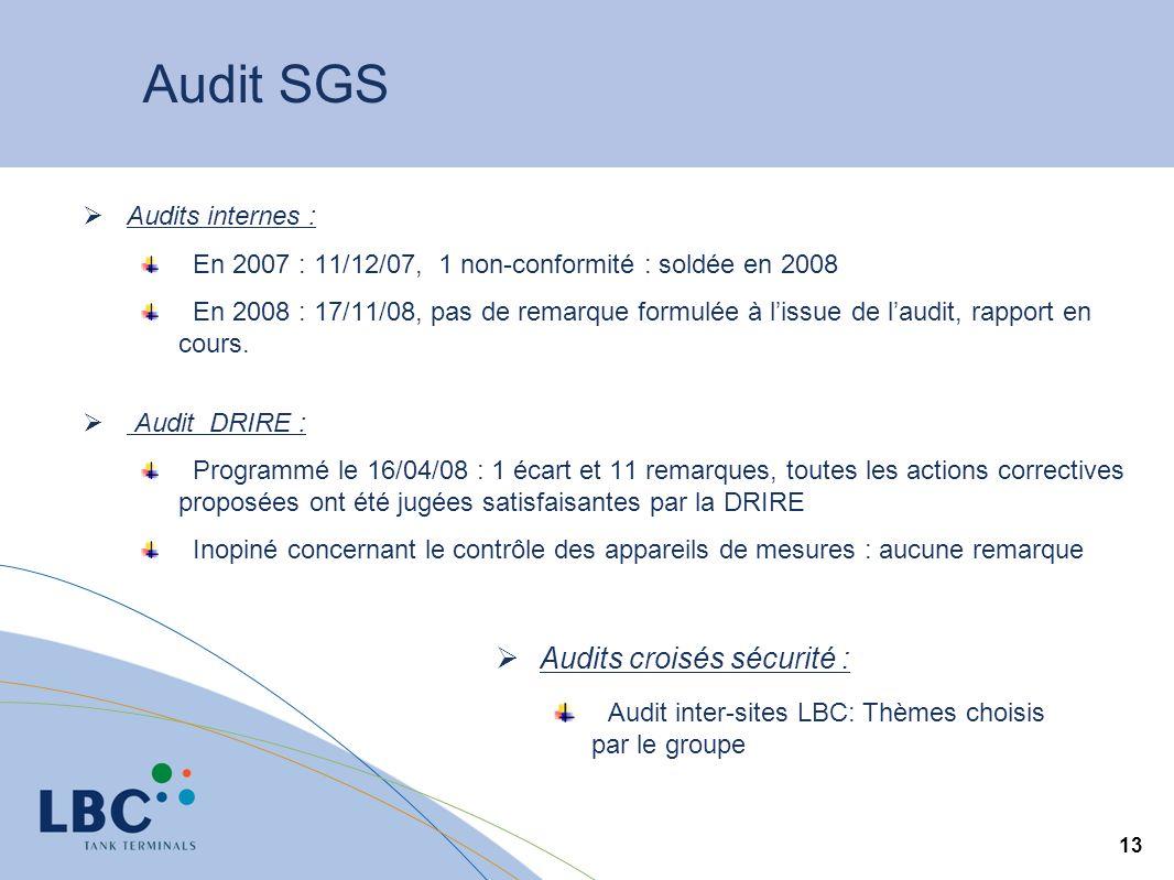 13 Audit SGS Audits internes : En 2007 : 11/12/07, 1 non-conformité : soldée en 2008 En 2008 : 17/11/08, pas de remarque formulée à lissue de laudit, rapport en cours.