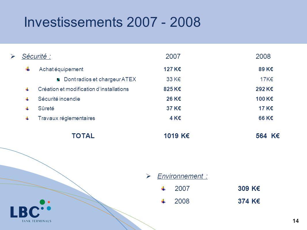 14 Investissements 2007 - 2008 Sécurité : 20072008 Achat équipement 127 K 89 K Dont radios et chargeur ATEX 33 K 17K Création et modification dinstall