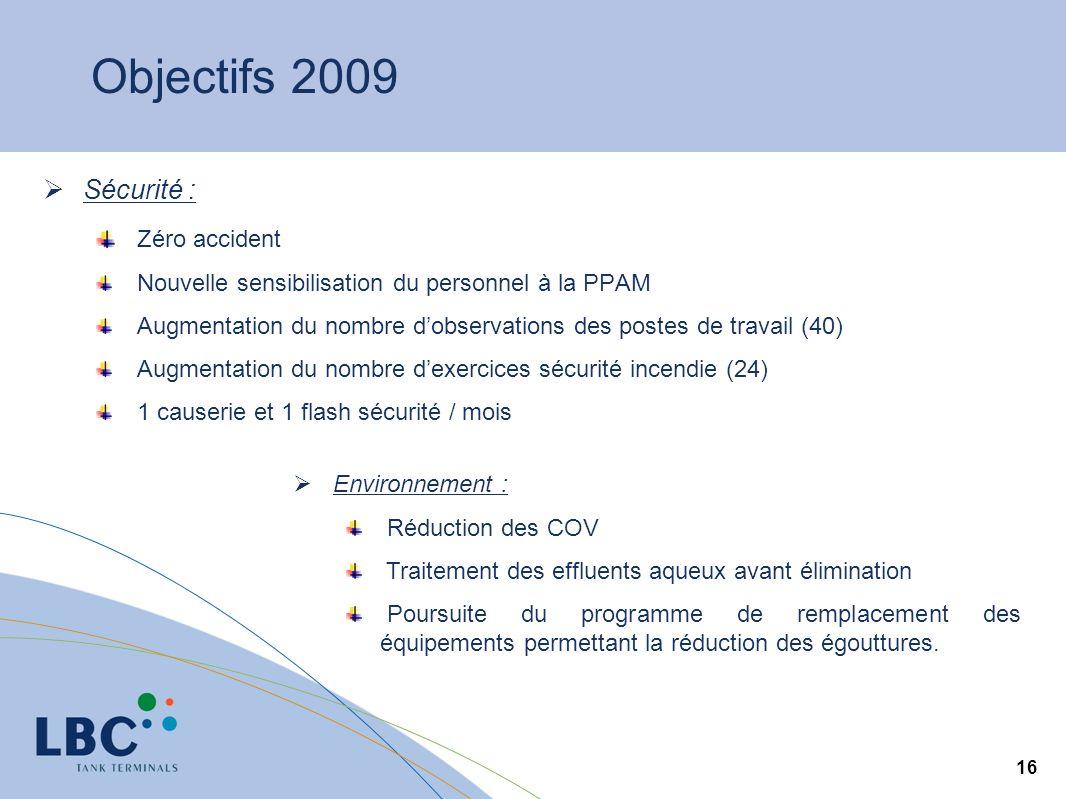 16 Objectifs 2009 Sécurité : Zéro accident Nouvelle sensibilisation du personnel à la PPAM Augmentation du nombre dobservations des postes de travail