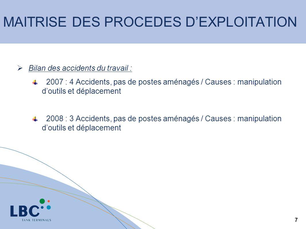 7 Bilan des accidents du travail : 2007 : 4 Accidents, pas de postes aménagés / Causes : manipulation doutils et déplacement 2008 : 3 Accidents, pas de postes aménagés / Causes : manipulation doutils et déplacement MAITRISE DES PROCEDES DEXPLOITATION