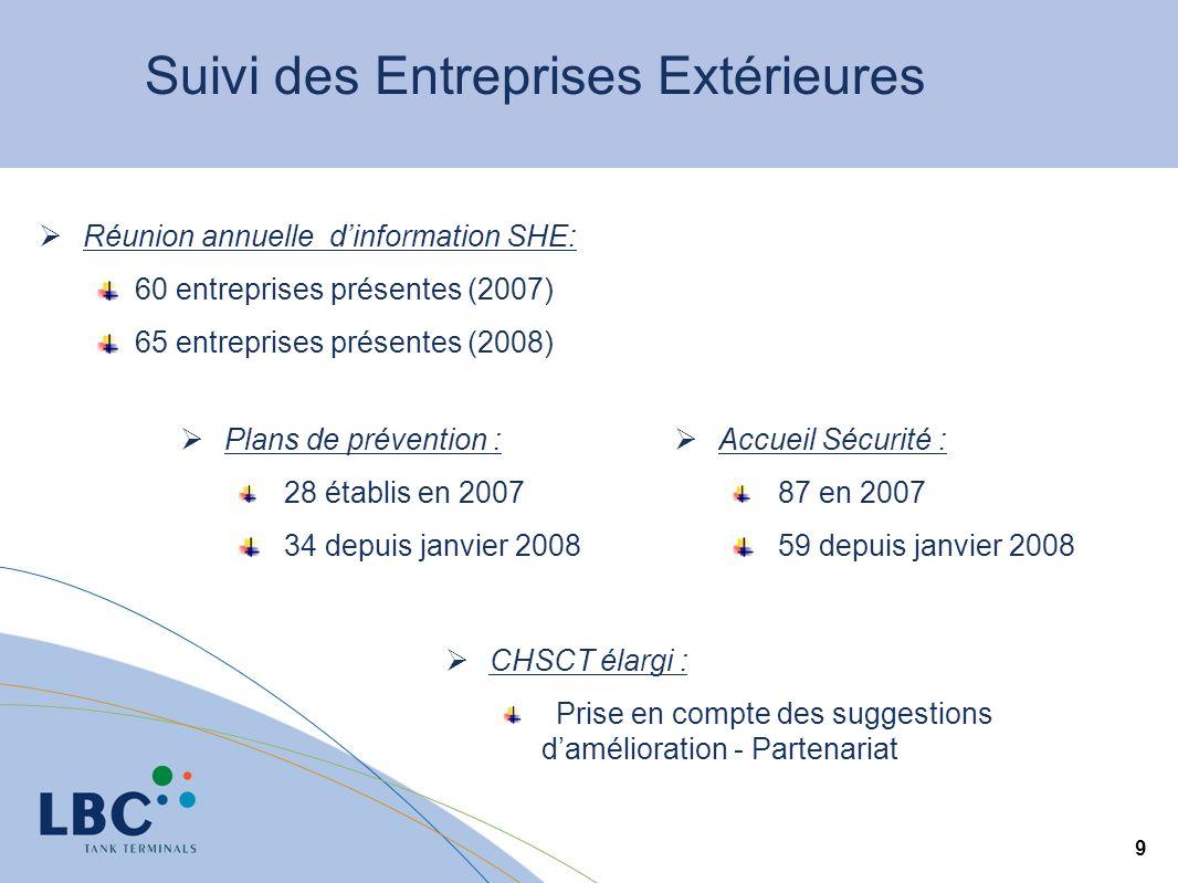9 Suivi des Entreprises Extérieures Plans de prévention : 28 établis en 2007 34 depuis janvier 2008 Réunion annuelle dinformation SHE: 60 entreprises