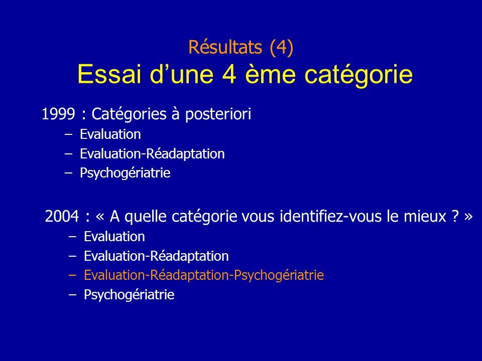 Résultats (4) Essai dune 4 ème catégorie 1999 : Catégories à posteriori –Evaluation –Evaluation-Réadaptation –Psychogériatrie 2004 : « A quelle catégorie vous identifiez-vous le mieux .