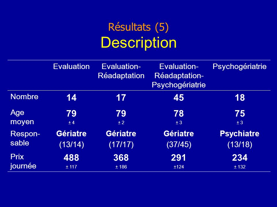Résultats (5) Description EvaluationEvaluation- Réadaptation Evaluation- Réadaptation- Psychogériatrie Psychogériatrie Nombre 14174518 Age moyen 79 ±