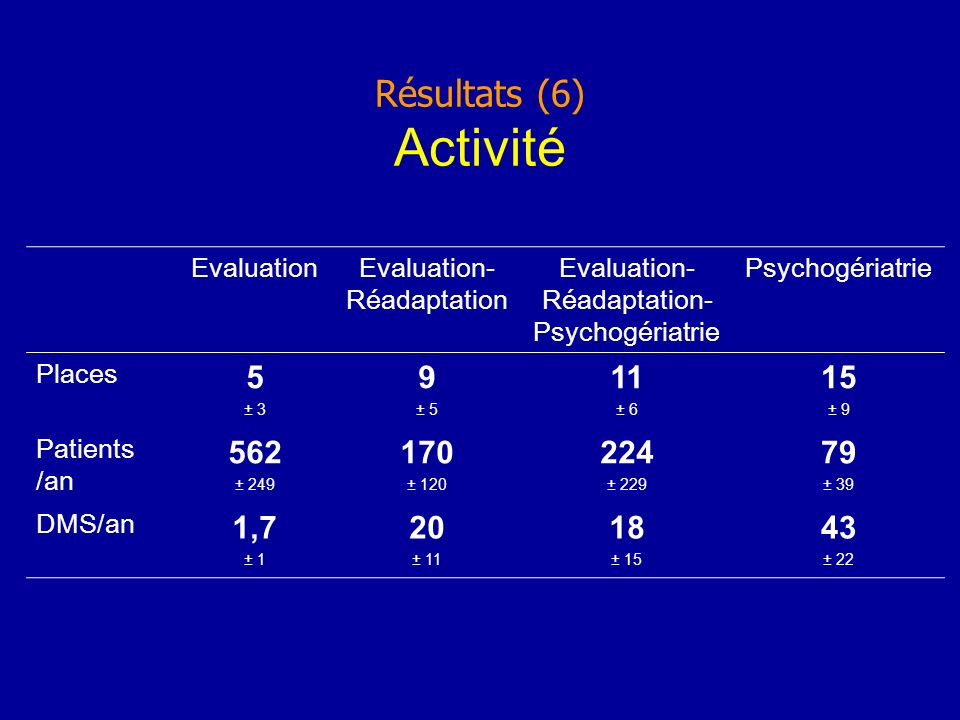 Résultats (6) Activité EvaluationEvaluation- Réadaptation Evaluation- Réadaptation- Psychogériatrie Psychogériatrie Places 5 ± 3 9 ± 5 11 ± 6 15 ± 9 Patients /an 562 ± 249 170 ± 120 224 ± 229 79 ± 39 DMS/an 1,7 ± 1 20 ± 11 18 ± 15 43 ± 22