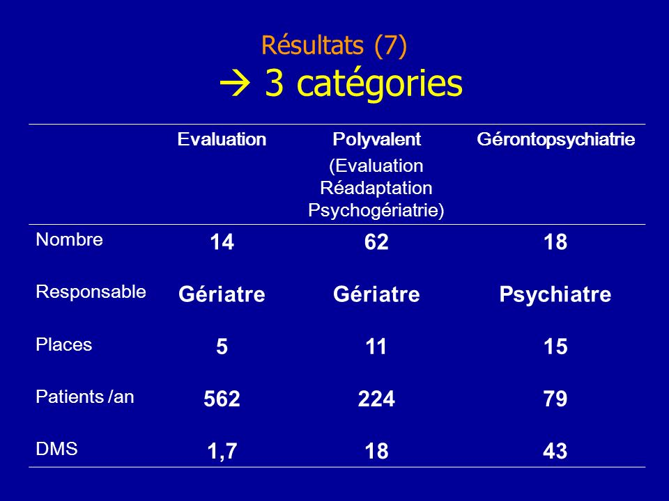 Résultats (7) 3 catégories EvaluationPolyvalent (Evaluation Réadaptation Psychogériatrie) Gérontopsychiatrie Nombre 146218 Responsable Gériatre Psychiatre Places 51115 Patients /an 56222479 DMS 1,71843