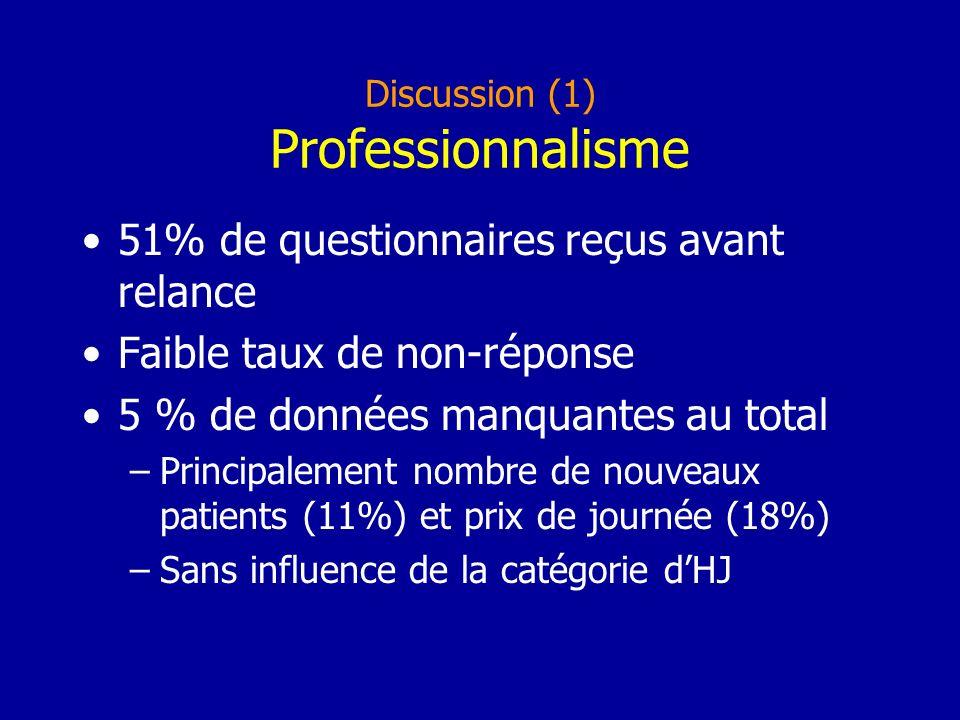 Discussion (1) Professionnalisme 51% de questionnaires reçus avant relance Faible taux de non-réponse 5 % de données manquantes au total –Principalement nombre de nouveaux patients (11%) et prix de journée (18%) –Sans influence de la catégorie dHJ