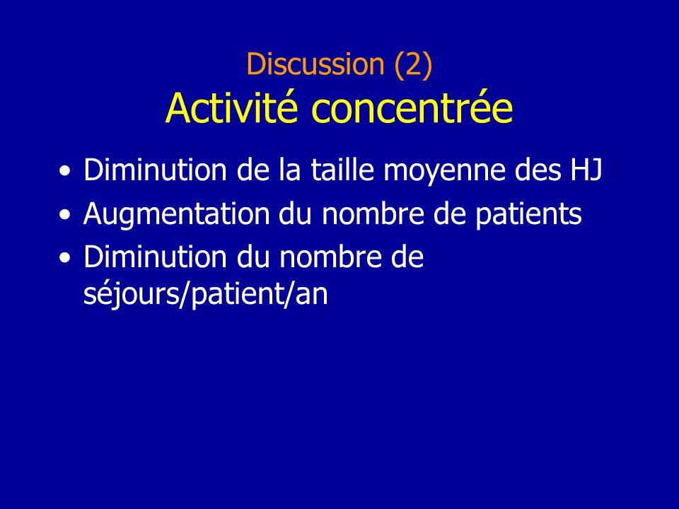 Discussion (2) Activité concentrée Diminution de la taille moyenne des HJ Augmentation du nombre de patients Diminution du nombre de séjours/patient/an