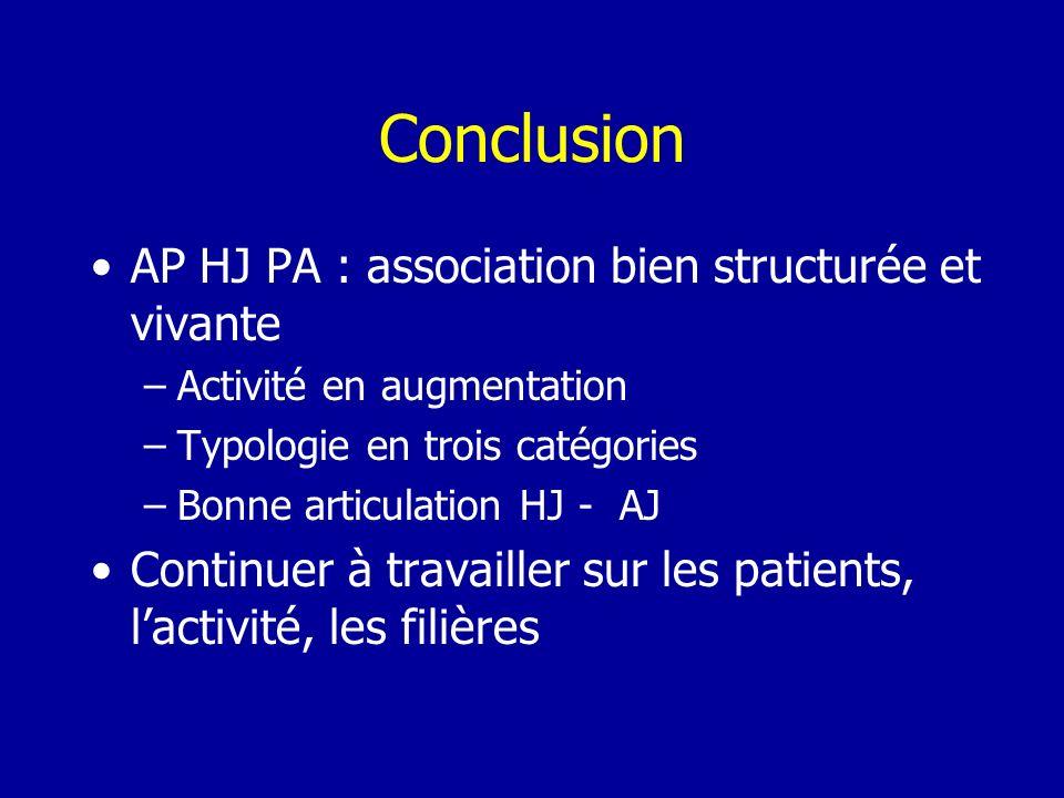 Conclusion AP HJ PA : association bien structurée et vivante –Activité en augmentation –Typologie en trois catégories –Bonne articulation HJ - AJ Continuer à travailler sur les patients, lactivité, les filières