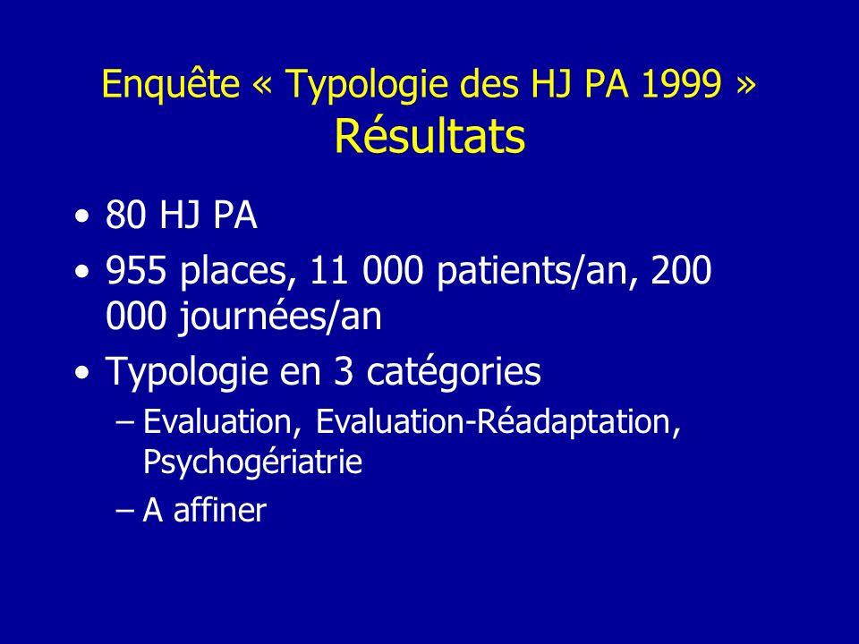 Enquête « Photographie des HJPA 2004 » Objectifs Principal : actualiser lactivité des HJ PA en 2004 Secondaires –Affiner la typologie proposée en 1999 –Communiquer de façon transparente sur les HJ PA