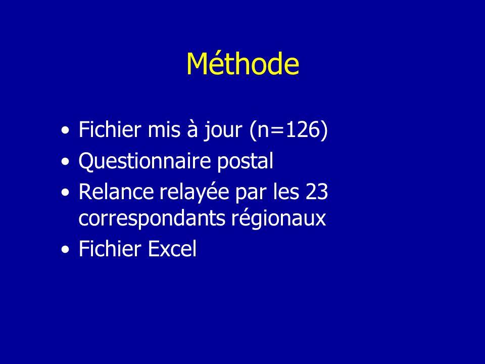 Méthode Fichier mis à jour (n=126) Questionnaire postal Relance relayée par les 23 correspondants régionaux Fichier Excel