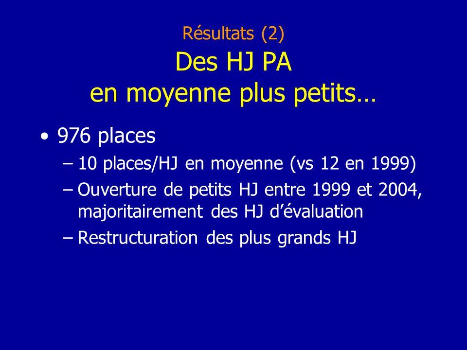 Résultats (2) Des HJ PA en moyenne plus petits… 976 places –10 places/HJ en moyenne (vs 12 en 1999) –Ouverture de petits HJ entre 1999 et 2004, majoritairement des HJ dévaluation –Restructuration des plus grands HJ