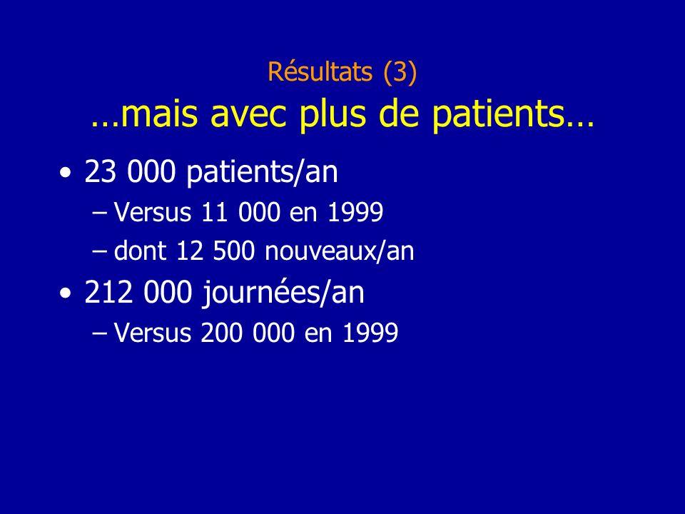 Résultats (3) …mais avec plus de patients… 23 000 patients/an –Versus 11 000 en 1999 –dont 12 500 nouveaux/an 212 000 journées/an –Versus 200 000 en 1999