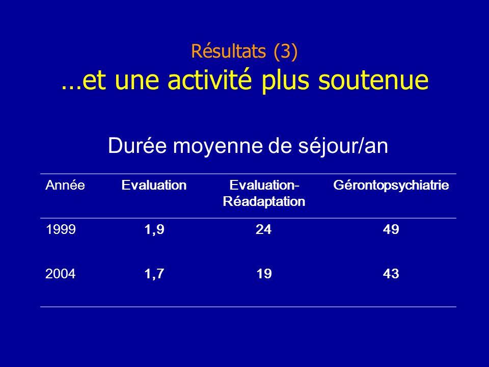 Résultats (3) …et une activité plus soutenue Durée moyenne de séjour/an AnnéeEvaluationEvaluation- Réadaptation Gérontopsychiatrie 19991,92449 20041,71943