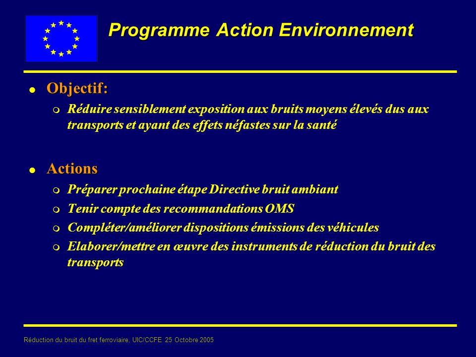 Réduction du bruit du fret ferroviaire, UIC/CCFE 25 Octobre 2005 Directive bruit ambiant 1ère étape l cartes de bruit 2007 l plans d action 2008 l agglomérations > 250 000 hab.