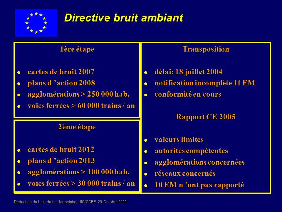 Réduction du bruit du fret ferroviaire, UIC/CCFE 25 Octobre 2005 Directive bruit ambiant 1ère étape l cartes de bruit 2007 l plans d action 2008 l agg