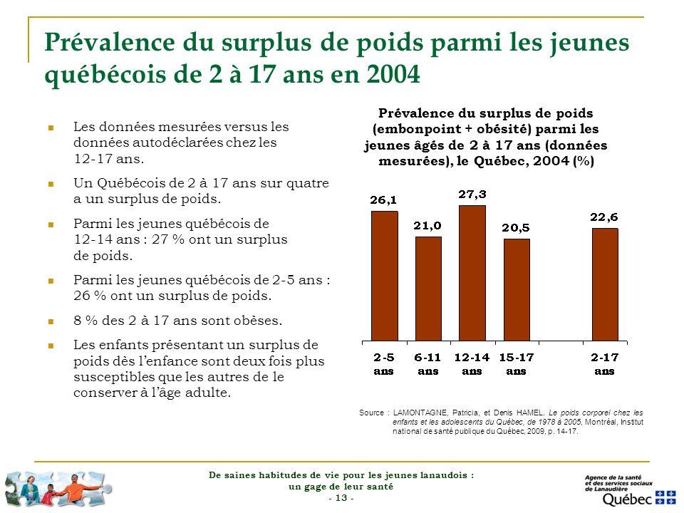 Prévalence du surplus de poids parmi les jeunes québécois de 2 à 17 ans en 2004 Les données mesurées versus les données autodéclarées chez les 12-17 a