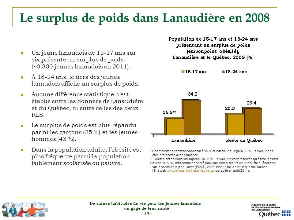 Le surplus de poids dans Lanaudière en 2008 Un jeune lanaudois de 15-17 ans sur six présente un surplus de poids (~3 300 jeunes lanaudois en 2011). À