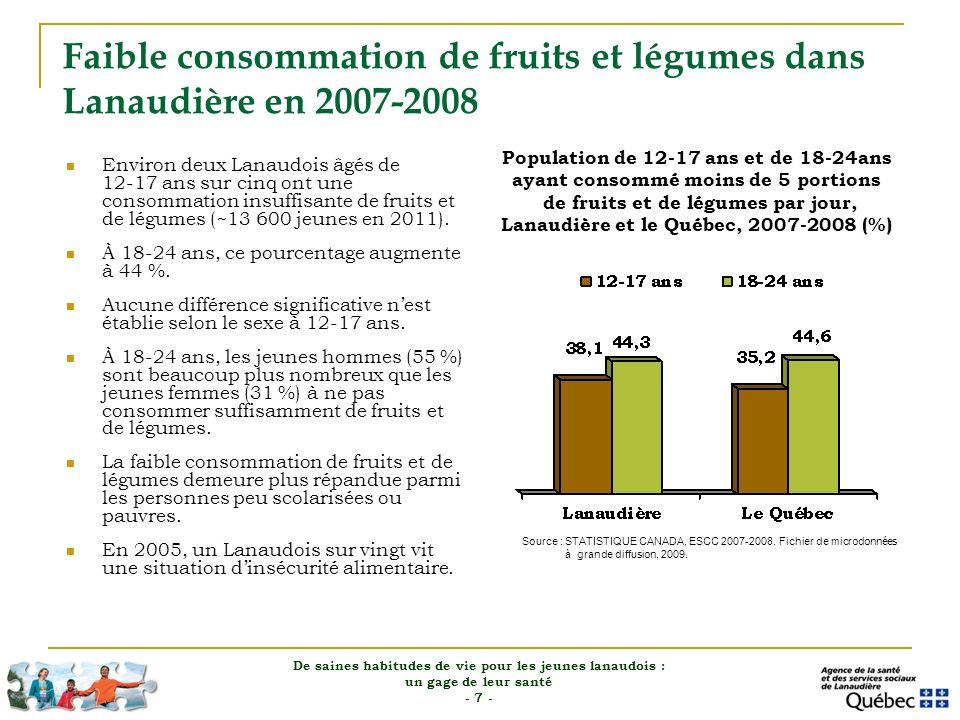 Faible consommation de fruits et légumes dans Lanaudière en 2007-2008 Environ deux Lanaudois âgés de 12 17 ans sur cinq ont une consommation insuffisa
