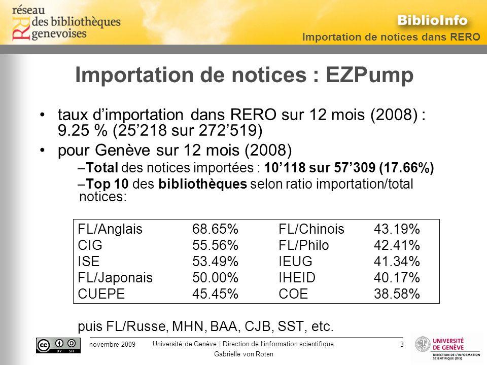 Université de Genève | Direction de linformation scientifique Importation de notices dans RERO novembre 2009 Gabrielle von Roten 3 Importation de notices : EZPump taux dimportation dans RERO sur 12 mois (2008) : 9.25 % (25218 sur 272519) pour Genève sur 12 mois (2008) –Total des notices importées : 10118 sur 57309 (17.66%) –Top 10 des bibliothèques selon ratio importation/total notices: FL/Anglais68.65%FL/Chinois43.19% CIG 55.56%FL/Philo42.41% ISE 53.49%IEUG41.34% FL/Japonais50.00%IHEID40.17% CUEPE45.45%COE38.58% puis FL/Russe, MHN, BAA, CJB, SST, etc.