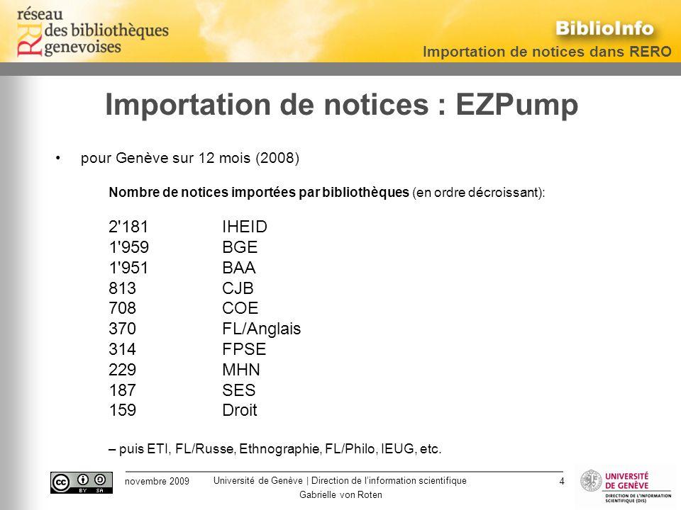 Université de Genève | Direction de linformation scientifique Importation de notices dans RERO novembre 2009 Gabrielle von Roten 4 Importation de notices : EZPump pour Genève sur 12 mois (2008) Nombre de notices importées par bibliothèques (en ordre décroissant): 2 181IHEID 1 959BGE 1 951BAA 813CJB 708COE 370FL/Anglais 314FPSE 229MHN 187SES 159Droit – puis ETI, FL/Russe, Ethnographie, FL/Philo, IEUG, etc.