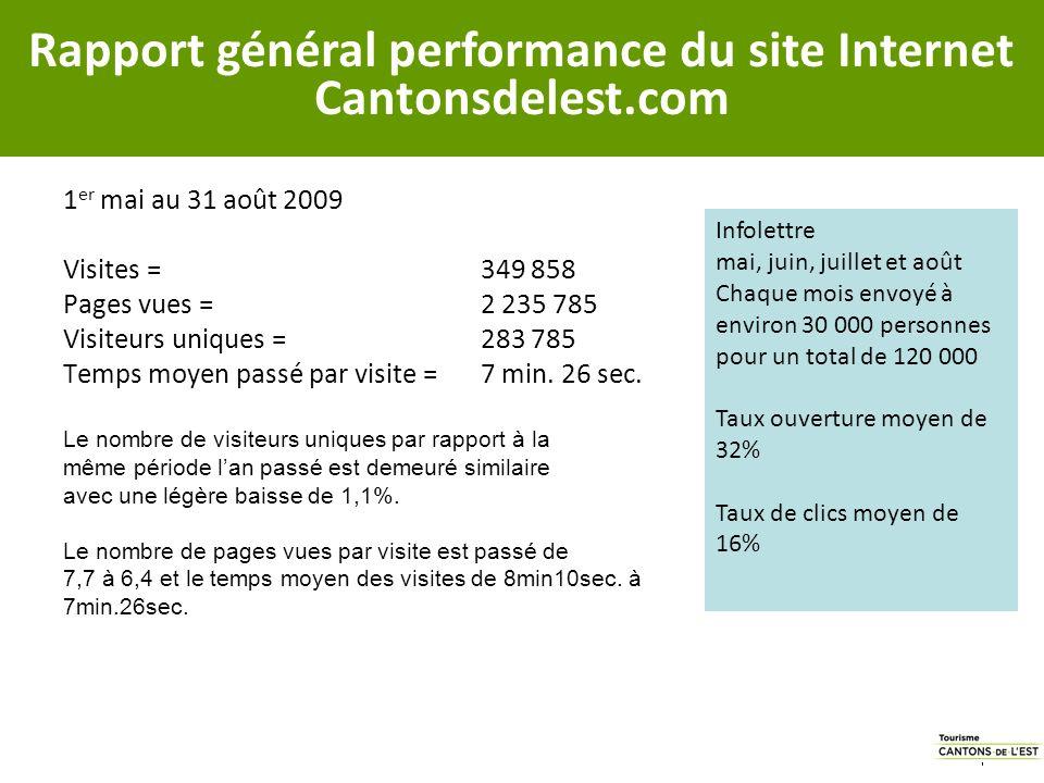 1 er mai au 31 août 2009 Visites = 349 858 Pages vues = 2 235 785 Visiteurs uniques = 283 785 Temps moyen passé par visite = 7 min.