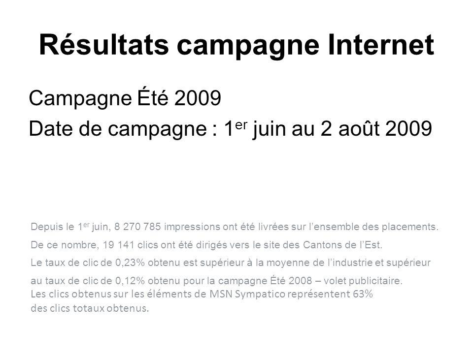 Résultats campagne Internet Campagne Été 2009 Date de campagne : 1 er juin au 2 août 2009 Depuis le 1 er juin, 8 270 785 impressions ont été livrées sur lensemble des placements.