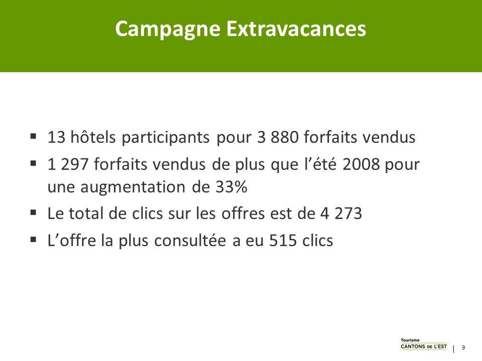 13 hôtels participants pour 3 880 forfaits vendus 1 297 forfaits vendus de plus que lété 2008 pour une augmentation de 33% Le total de clics sur les offres est de 4 273 Loffre la plus consultée a eu 515 clics Campagne Extravacances 9