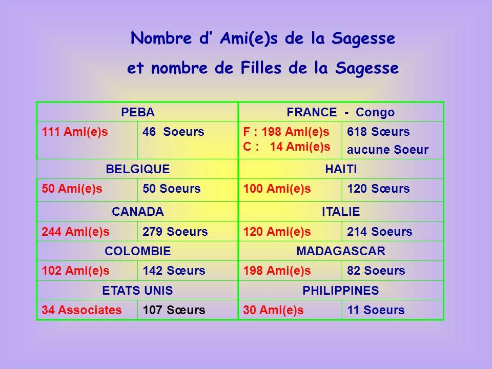 Nombre d Ami(e)s de la Sagesse - Amérique Latine et Haïti : 313 Ami(e)s - Amérique du Nord :278 Ami(e)s - Europe et Congo:382 Ami(e)s - Madagascar :198 Ami(e)s - Asie : 30 Ami(e)s Soit un total de 1201 Ami(e)s Plus de 1000 ami(e)s de par le monde : que ressentons-nous .