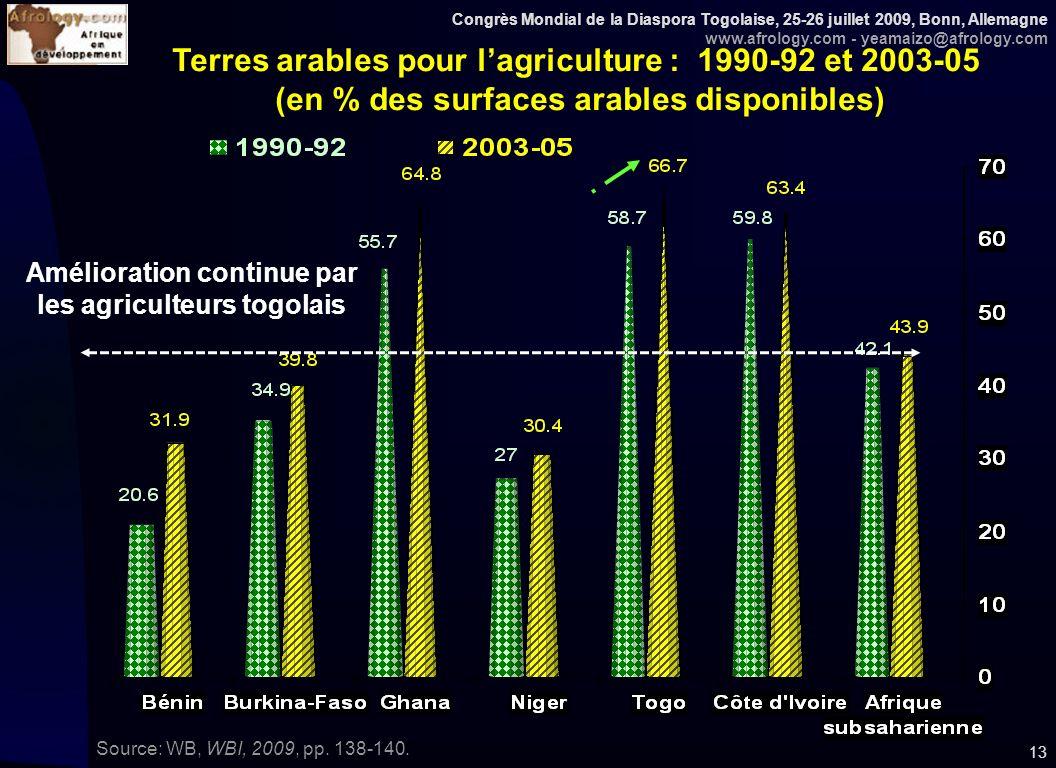 Congrès Mondial de la Diaspora Togolaise, 25-26 juillet 2009, Bonn, Allemagne www.afrology.com - yeamaizo@afrology.com 13 Terres arables pour lagricul
