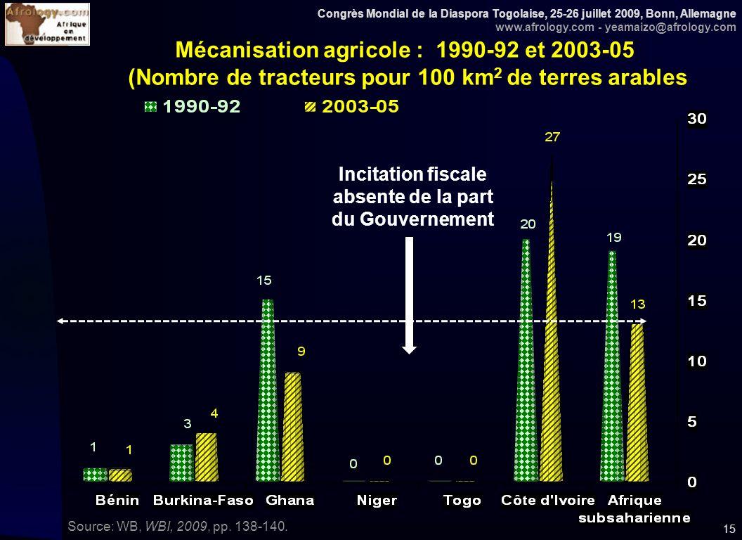 Congrès Mondial de la Diaspora Togolaise, 25-26 juillet 2009, Bonn, Allemagne www.afrology.com - yeamaizo@afrology.com 15 Mécanisation agricole : 1990-92 et 2003-05 (Nombre de tracteurs pour 100 km 2 de terres arables Source: WB, WBI, 2009, pp.