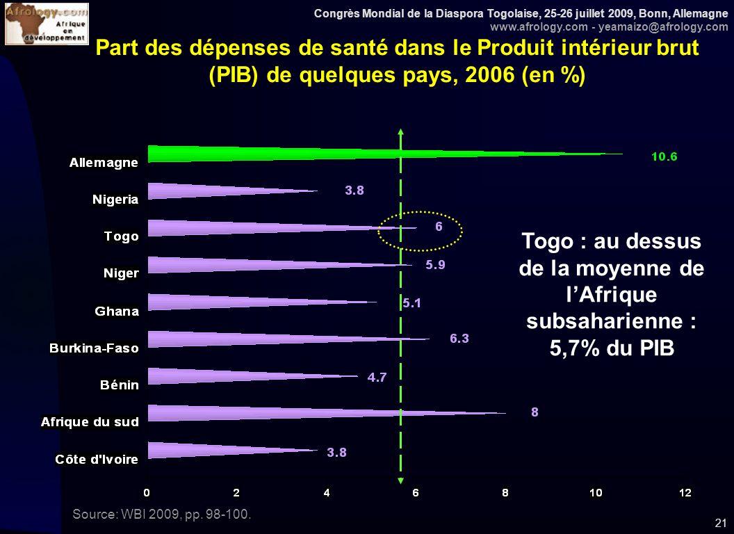 Congrès Mondial de la Diaspora Togolaise, 25-26 juillet 2009, Bonn, Allemagne www.afrology.com - yeamaizo@afrology.com 21 Part des dépenses de santé dans le Produit intérieur brut (PIB) de quelques pays, 2006 (en %) Source: WBI 2009, pp.