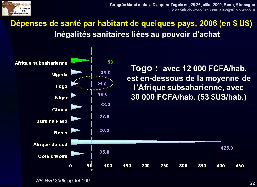Congrès Mondial de la Diaspora Togolaise, 25-26 juillet 2009, Bonn, Allemagne www.afrology.com - yeamaizo@afrology.com 22 Dépenses de santé par habita