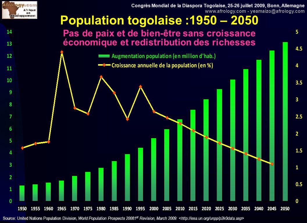 Congrès Mondial de la Diaspora Togolaise, 25-26 juillet 2009, Bonn, Allemagne www.afrology.com - yeamaizo@afrology.com 14 Terres irriguées pour lagriculture : 1990-92 et 2003-05 (en % des surfaces plantées) Source: WB, WBI, 2009, pp.